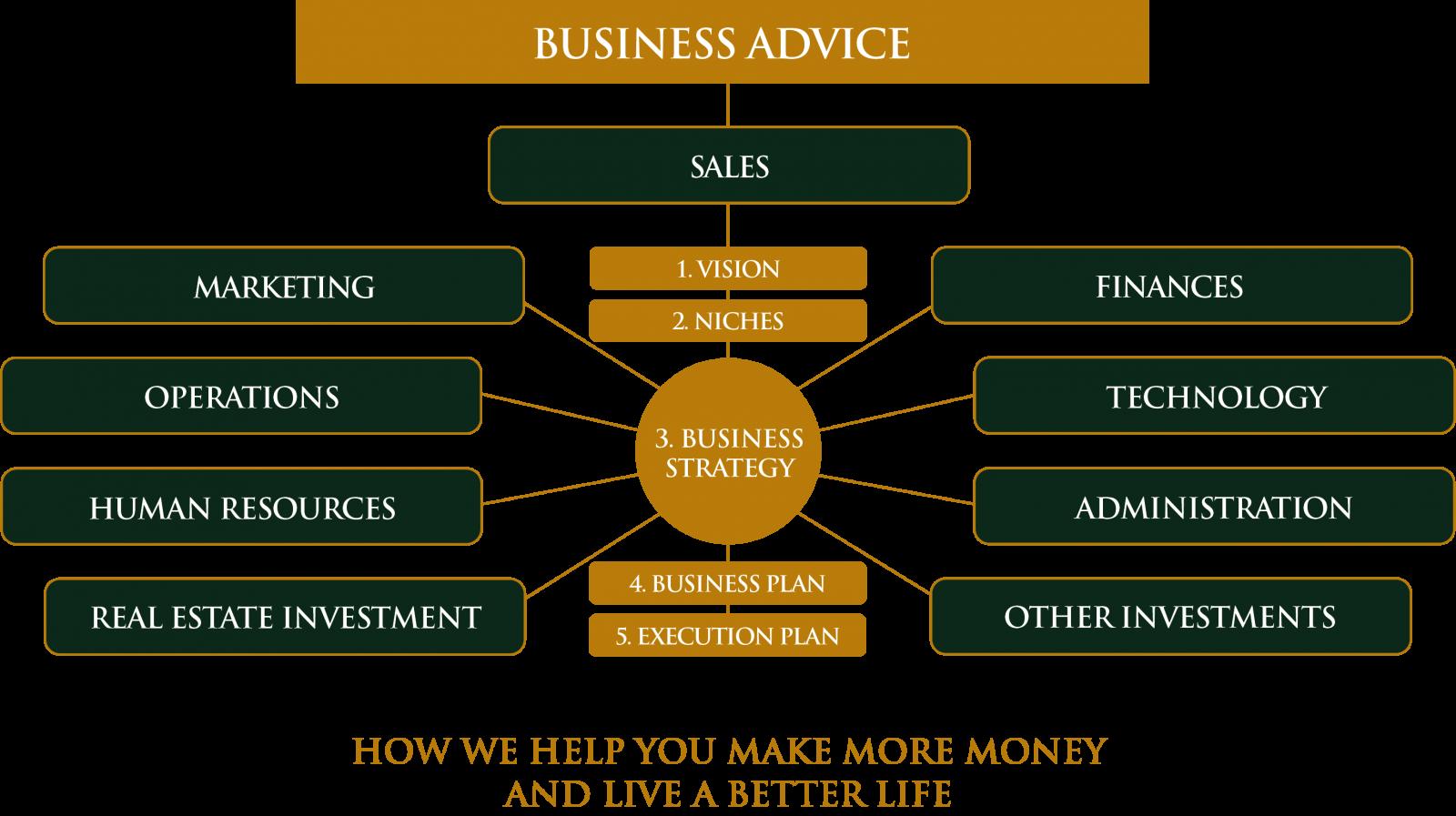 CEO Advisor Program™ How we help you make more money and live a better life.